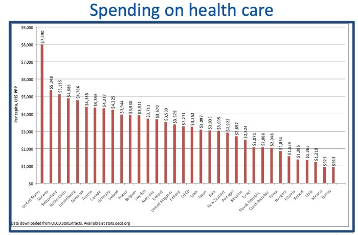 spending on healthcare - graph